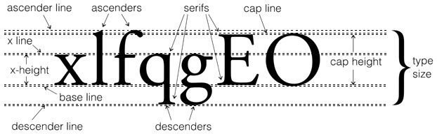 Typograghic diagram font attributes glossary